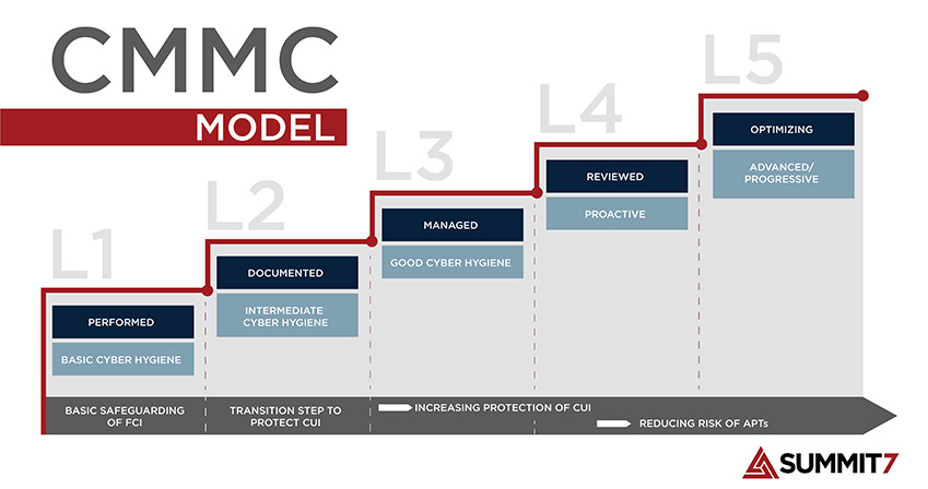 CMMC-Level-Model